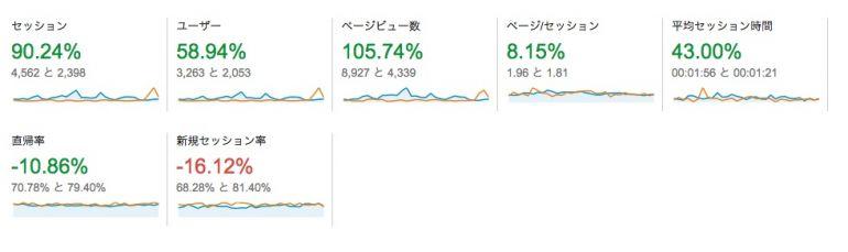 ユーザー サマリー - Google Analytics 2015-04-02 15-08-28